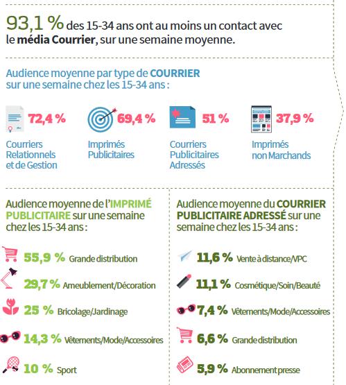 Impact des imprimés publicitaire chez les 18-25ans en 2014