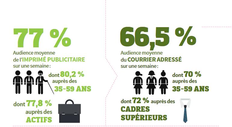 Consommation de l'imprimé publicitaire pour les francais - 2014