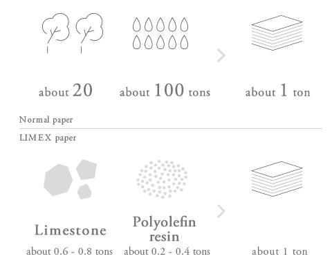 Un papier 100% eco-responsable avec une empreinte écologique faible