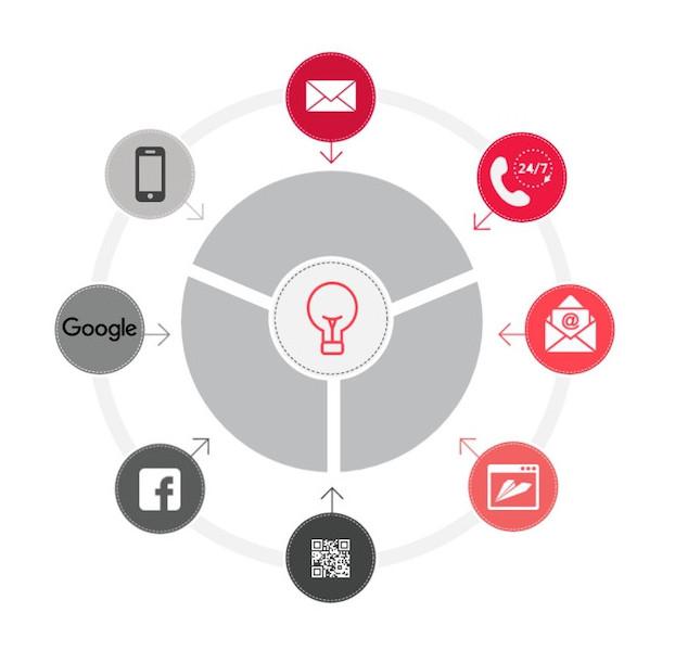 Stratégie Cross Canal: quelle efficacité ? | Blog SharePrint